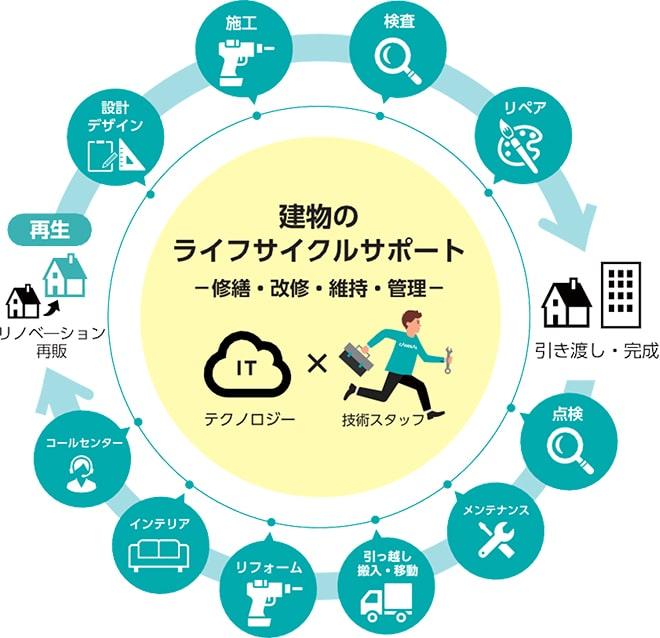 建物のライフサイクルサポート